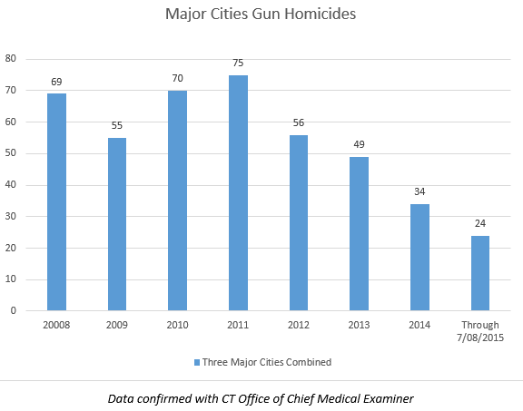 Major Cities Gun Homicides combined