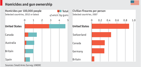 To keep and bear arms Article